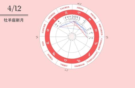 リチュアル動画 2021年4月12日牡羊座新月編