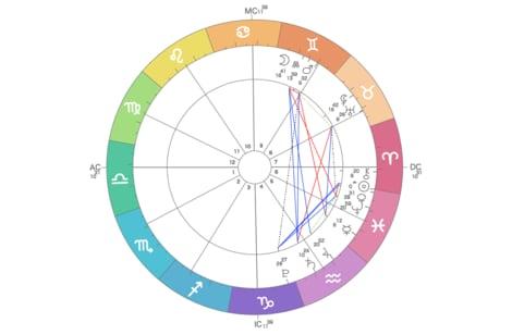 開運トリガーはあなたの月星座!天空図を読み解くプロメソッドとは?【後半】