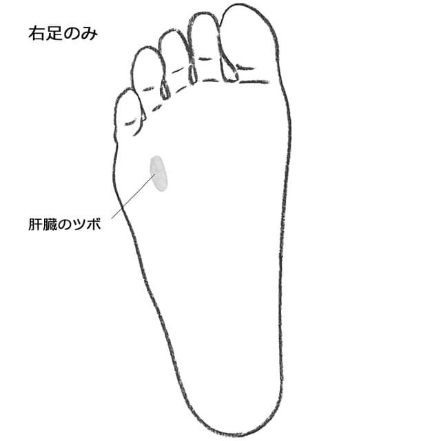 痛い 足 つぼ 膀胱