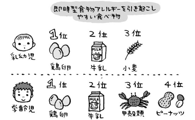 アレルギー 赤ちゃん 大豆