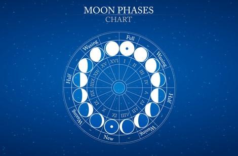 あなたの「月」の場所を調べれば花開く人生ステージがわかるって本当?